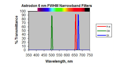 Astrodon Narrowband Filter Range